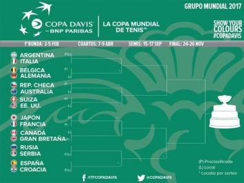 Se sorteó el fixture de la Copa Davis 2017: la Argentina jugará como local