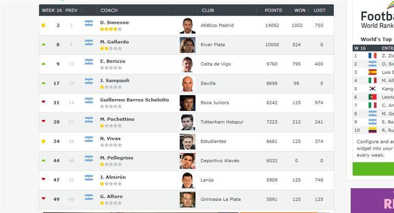 Para ranking internacional, Sampaoli no es un Top 10 y hay otros tres entrenadores argentinos mejores que él