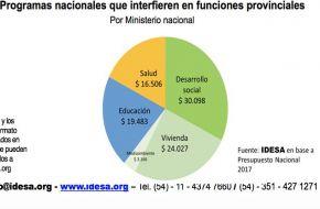 El estado nacional destina $90.000 millones en programas que intervienen en funciones provinciales