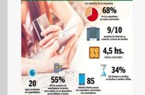 Con el uso de Internet móvil en alza, el consumo digital se trasladó al celular