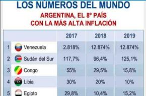 Fracaso macrista: Argentina se encuentra en el 8° puesto del ranking mundial de inflación