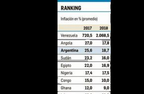Argentina está tercera en el ranking mundial de inflación